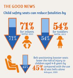Child safety seats can reduce fatalities by 71 percent for infants and 54 percent for toddlers when used correctly. Belt-positioning booster seats lower the risk of injury to children aged 4-8 years by 45 percent compared with the use of seat belts alone.