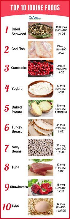 Iodine Foods list