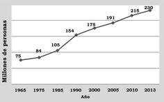 Rentería Pedraza, V. H. (2015). Panorama socioeconómico de la migración internacional originada en América Latina y el Caribe: estado de la cuestión [Figura 1]. Acta Universitaria, 25(2), 3-14. doi: 10.15174/au.2015.665