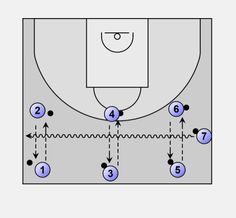 Basketball Ball handling: Gladiator drill