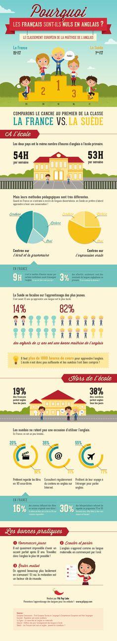 Pourquoi les français sont-ils nuls en anglais ? [Infographie]