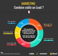 Combien coûte un Lead ? 55% des décideurs #marketing #B2B, ne sont pas en mesure de l'estimer ! #LeadNurturing