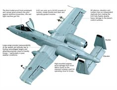 "A-10 Thunderbolt II ""Warthog"" schematic"