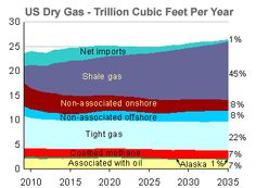 Shale gas forecast