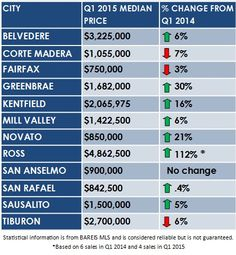 Median Novato Home Price Jumps 21%! Marin by the Numbers: Most cities in Marin saw year-over-year price increases in the first quarter of 2015. Here are the median home sale prices by city. The biggest jumps in sale prices were in Ross, Greenbrae and Novato. #marincounty #marinrealestate #marinhomes #novato #novatoca #novatorealtor #novatorealestate #novatohomes