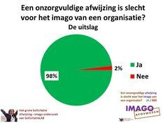 SollicitatieLAB.nl : Afwijzing op je sollicitatie. Blijf je dan nog amb...