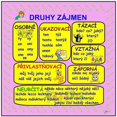 DRUHY ZÁJMEN Teaching Posts, Months In A Year, Phonics, Kids And Parenting, Good To Know, Kids Learning, Montessori, Homeschool, Language