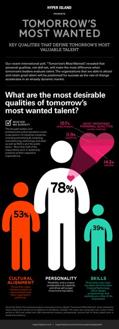 [Infographic] The qualities that define who is going to get the best jobs - Workopolis