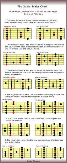 mm_theory.jpg (2040×3060) | Guitar | Pinterest | Guitars, Music ...
