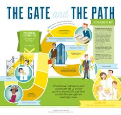 The Gate and the Path: The covenant path, including baptism, receiving the gift of the Holy Ghost, priesthood ordination, and temple covenants.