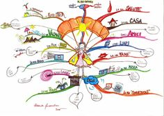 How to Use Mind Maps to Unleash Your Brain's Creativity and Potential