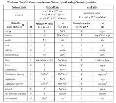 Natural Units Conversion Chart  Physics