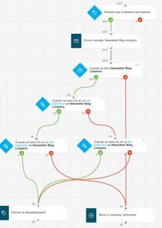 gestion automatizada #emailmarketing #marketingautomation