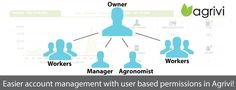 New feature in #Agrivi system - #permissions in account management #agritech #agriculture