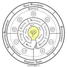 #Visual Thinking Framework, Problem Solving, Idea Creation, Creativity, Business Tips, Success