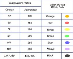 Sprinkler Head Temperatures - Color Chart
