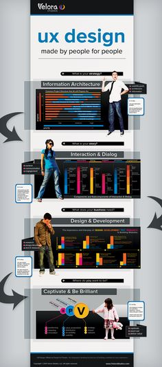 Design for User Experience [#infographic]