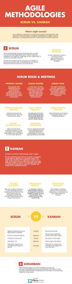 Scrum vs Kanban Infographic — Medium