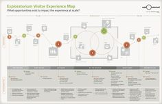 (2) What are the best resources for customer journey mapping? - Quora