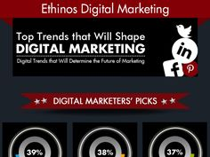 infograhpic-on-the-top-trends-that-will-shape-digital-marketing by Ethinos Digital Marketing via Slideshare Future Of Marketing, Content Marketing, Digital Marketing, Digital Trends, Social Media, Shapes, Technology, Infographics, Tops