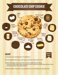 Choco-chip cookie infographic on Behance