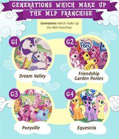 My Little Pony Generations!