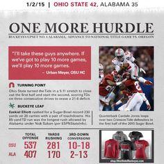 Ohio State vs. Alabama, Sugar Bowl Champions - January 1, 2014 College Football Teams, Ohio State Football, Ohio State University, Ohio State Buckeyes, Football Newspaper, Hurdles, Alabama, Sugar Bowl, January 1