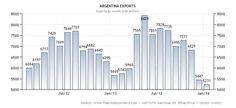 Argentina Exports Data Charts, It Goes On, Bar Chart, All About Time, Calendar, Agriculture, Dairy, Beef, Website
