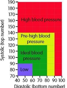 Blood pressure. Hypertension. HTN. Hypotension. Systolic. Diastolic.