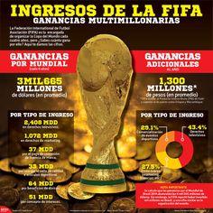 La Federación Internacional de Futbol Asociación (#FIFA) es la encargada de organizar la Copa del Mundo cada cuatro años, pero ¿Sabes cuánto gana por ello? Aquí te damos las cifras. #Brasil2014
