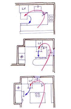 planificar-tu-cocina-tips