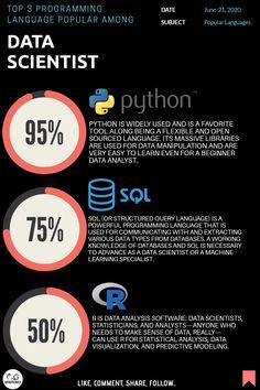 Top 3 programming language popular among data scientist  By : www.infinitycodex.in  #python3 #pythons #python #sql #sqlserver #rprogramming #roses #datavisualization #dataanalyst #data #dataanalytics #machinelearningmaster #machinelearning #machinelearningwithpython #deeplearning #ai #artificalneuralnetworks #artificalintelligence #tableau #tableaux #programming #coding #skills #batch #size #AI #iteration #tech What Is Data Science, Sql Server, Programming Languages, Deep Learning, Data Analytics, Data Visualization, Machine Learning, Python