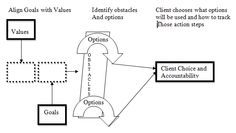 The Aware Coaching Model