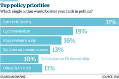 1/3 ICM/Guardian poll: support for Labour drops amid criticism of Ed Miliband http://gu.com/p/437e3/stw via @guardian_clark