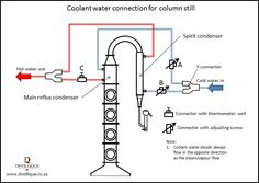 water connections to a column still