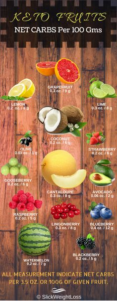 15 Best Low Carb Fruits: What are some of the best fruits for a keto or low carb diet? This infographic presents 15 of the foods lowest in carbohydrate - per 100g. These include avocado, blackberries, blueberries, coconut, cantaloupe melon, gooseberries, grapefruit, melon, lime, lingonberries, olives, raspberry, strawberry, salmonberries, watermelon. Rememeber though, this is per 100g - so several huge slices of watermelon would not be low in carbs! #LCHF #KETOSIS #KETO #KETOGENIC #DIET…