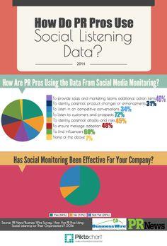 Infographic: How Do PR Pros Use Social Listening Data?