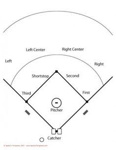 Baseball Positions Diagram | Printable Baseball Diagram Diy Enthusiasts Wiring Diagrams