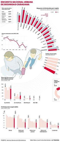 Encuesta Enusc revela caída de 4,8 ptos en la cantidad de hogares víctimas de delitos desde 2005.