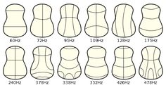 Chladni Patterns on acoustic guitars