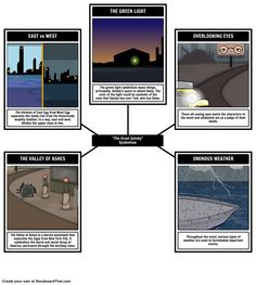 The Great Gatsby - Symbolism: Analyze the symbols hidden in The Great Gatsby with our Spider Map layout.