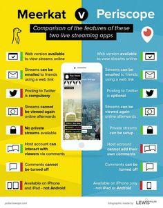 #Meerkat vs #Periscope: #infographics