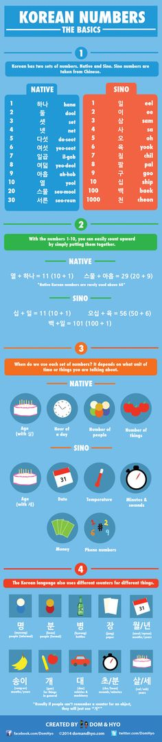 Learn the Basics of Korean Numbers with this Handy Infographic