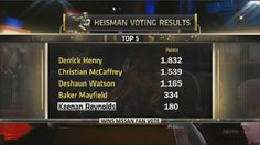 Favorite tweet by @SportsCenter  2015 Heisman Trophy voting results: http://pic.twitter.com/YrdPnEsHG8   SportsCenter (@SportsCenter) December 13 2015