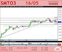 SAO MARTINHO - SMTO3 - 16/05/2012 #SMTO3 #analises #bovespa
