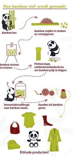 Zo wordt bamboe textiel gemaakt.