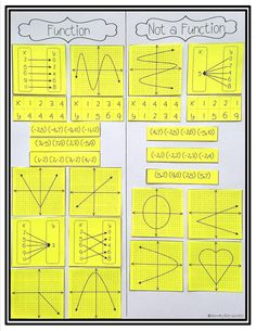 I love doing card sorts like this with my math students! Identify functions using sets of ordered pairs, tables, mappings, and graphs Decide whether relations represented tabularly and graphically define a function Algebra Activities, Maths Algebra, Math Resources, Calculus, Algebra Projects, Math Fractions, Math 8, Math Teacher, Math Classroom