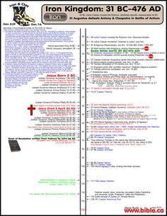 bible-archeology-maps-timeline-chronology-roman-kingdom-iron-caesar-octavian-augustus-tiberius-claudius-nero-king-herod-agrippa-tetarch-antipas-archelaus-phillip-procurator-governor-prefect-pilate-festus-felix-31BC.jpg (5100×6600)