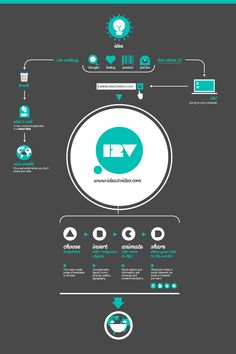 idea2video.com basic facts infography (by me)