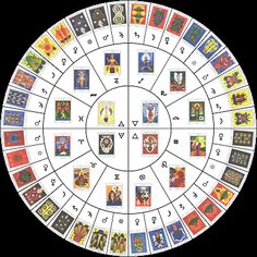Tarot and Astrology combined layout | Oracle Card Spread | Reading the Cards | Zodiac & Tarot Education | Learn How Astrology Fits Into The Cards | Divination | Fortune Telling